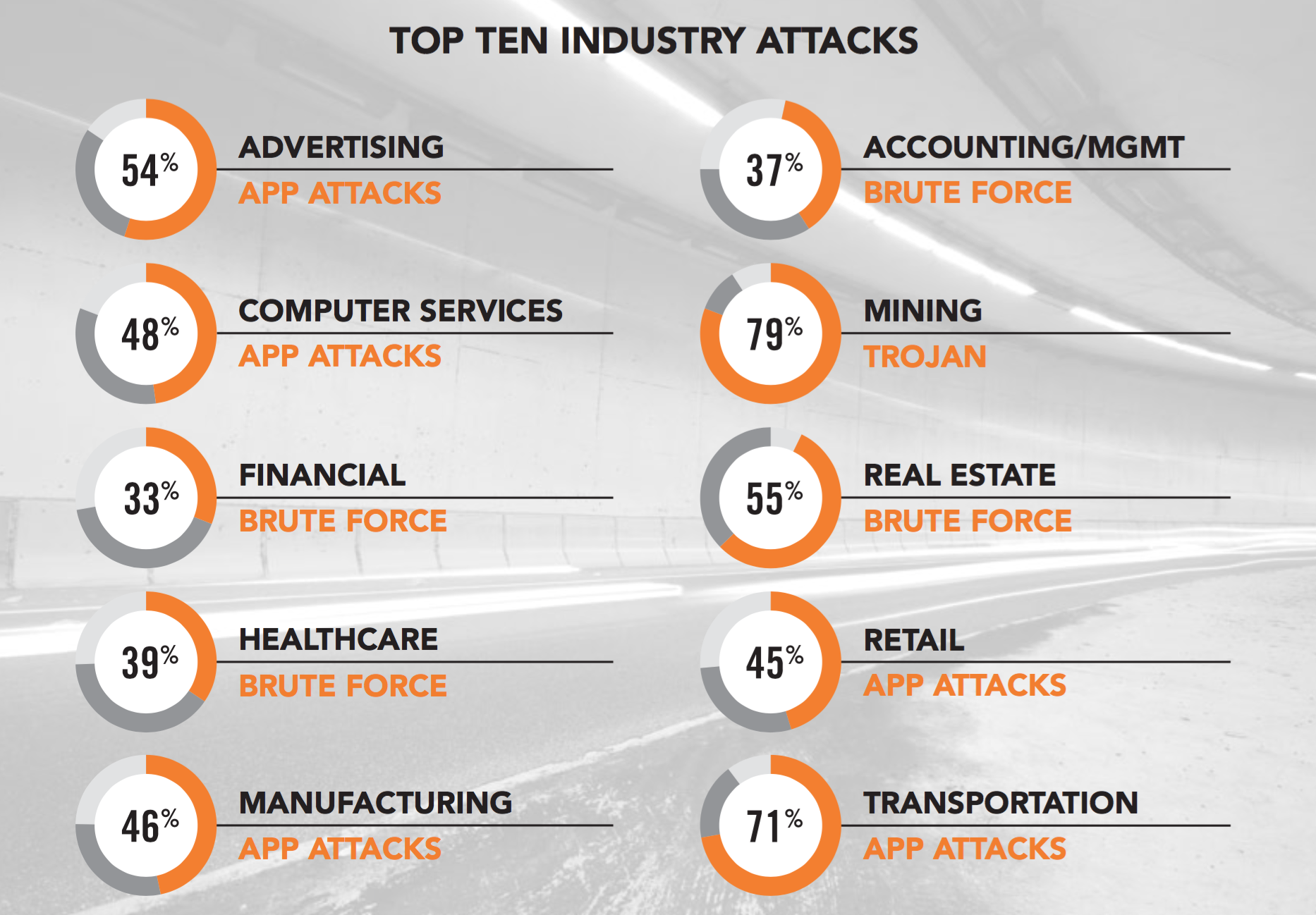 Cloud Cyber Attacks By Industry