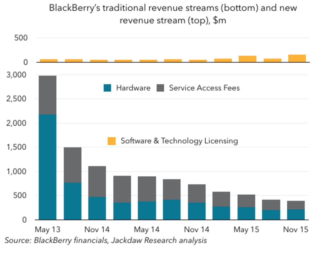 BlackBerry Decline
