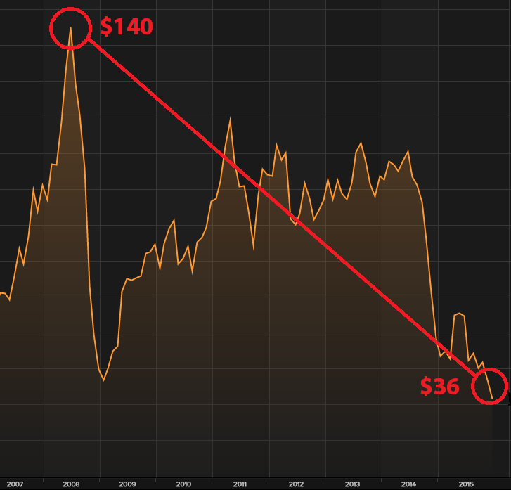 GAS PRICE HISTORICAL