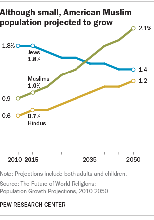 How Many Muslims Live In The United States Pew Research