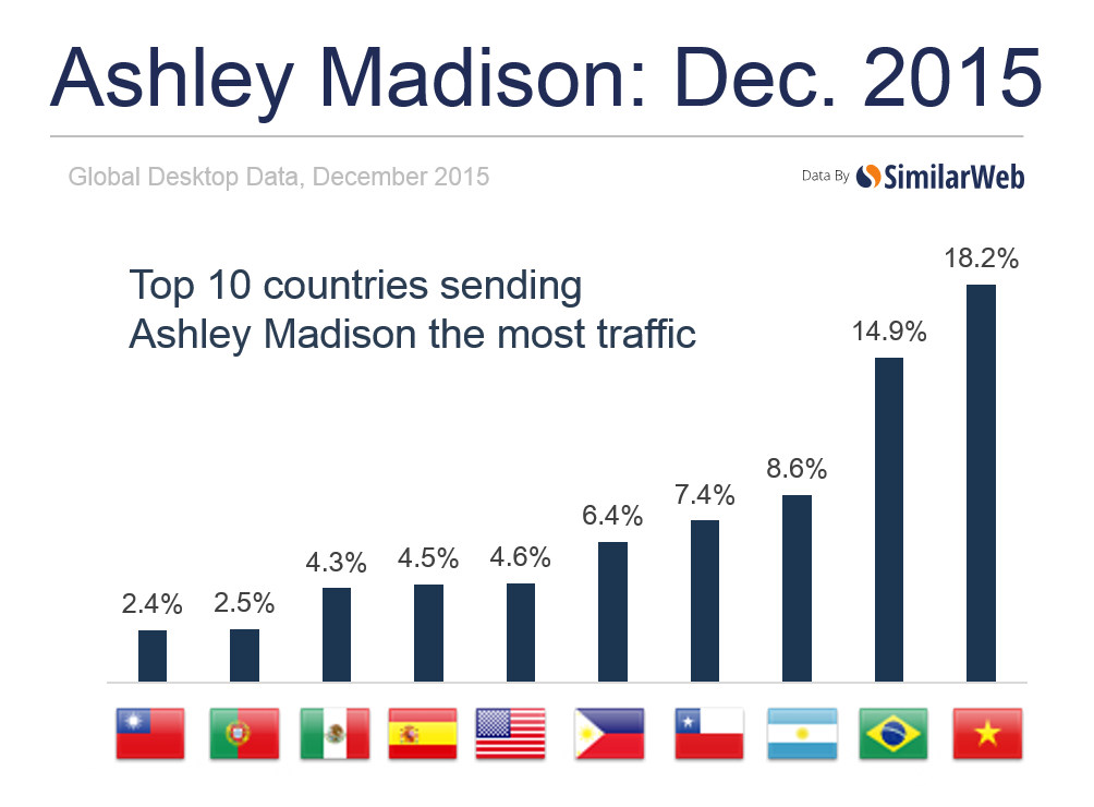 Ashley Madison trade by country