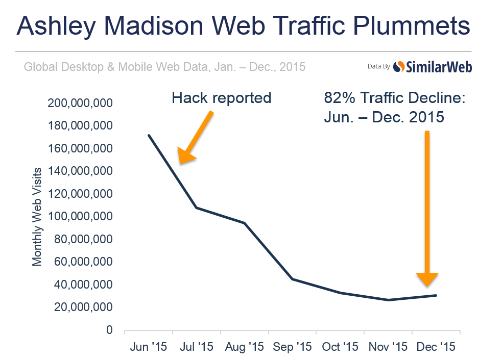 Ashley Madison web trade plummets