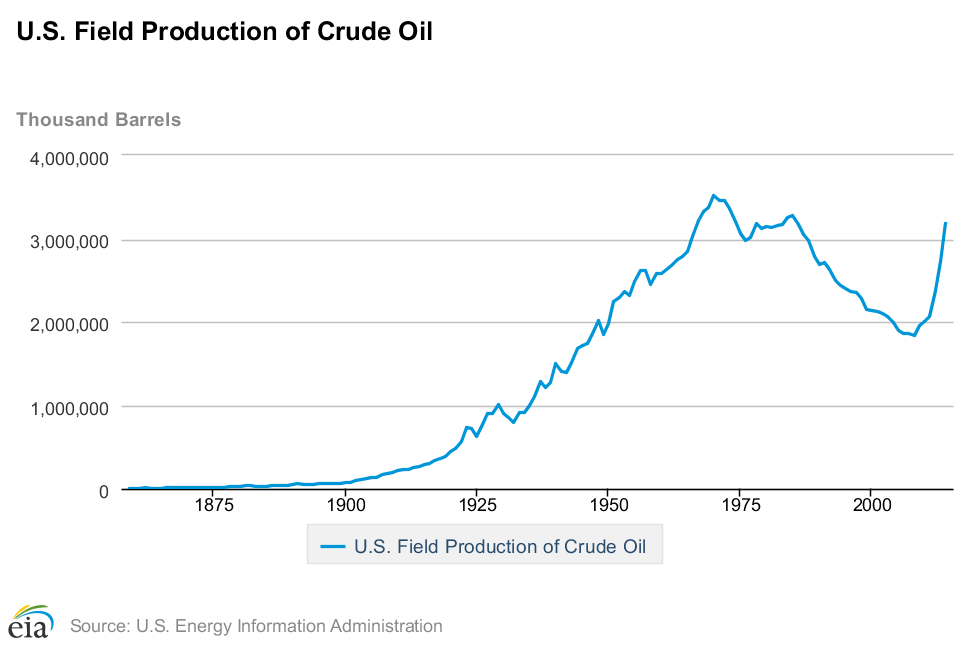 US Oil Production