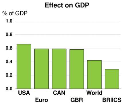 gdp effect