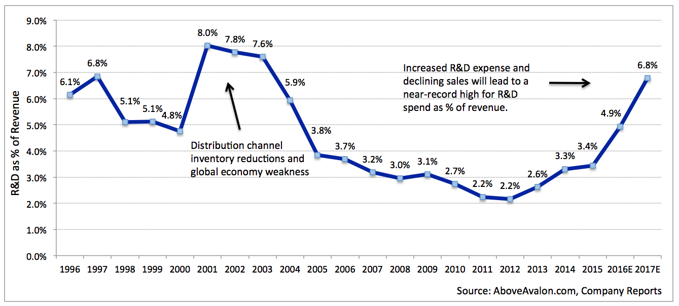 Apple R&D spending as percentage of Revenue