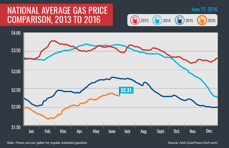 Fourth of July Gas Prices