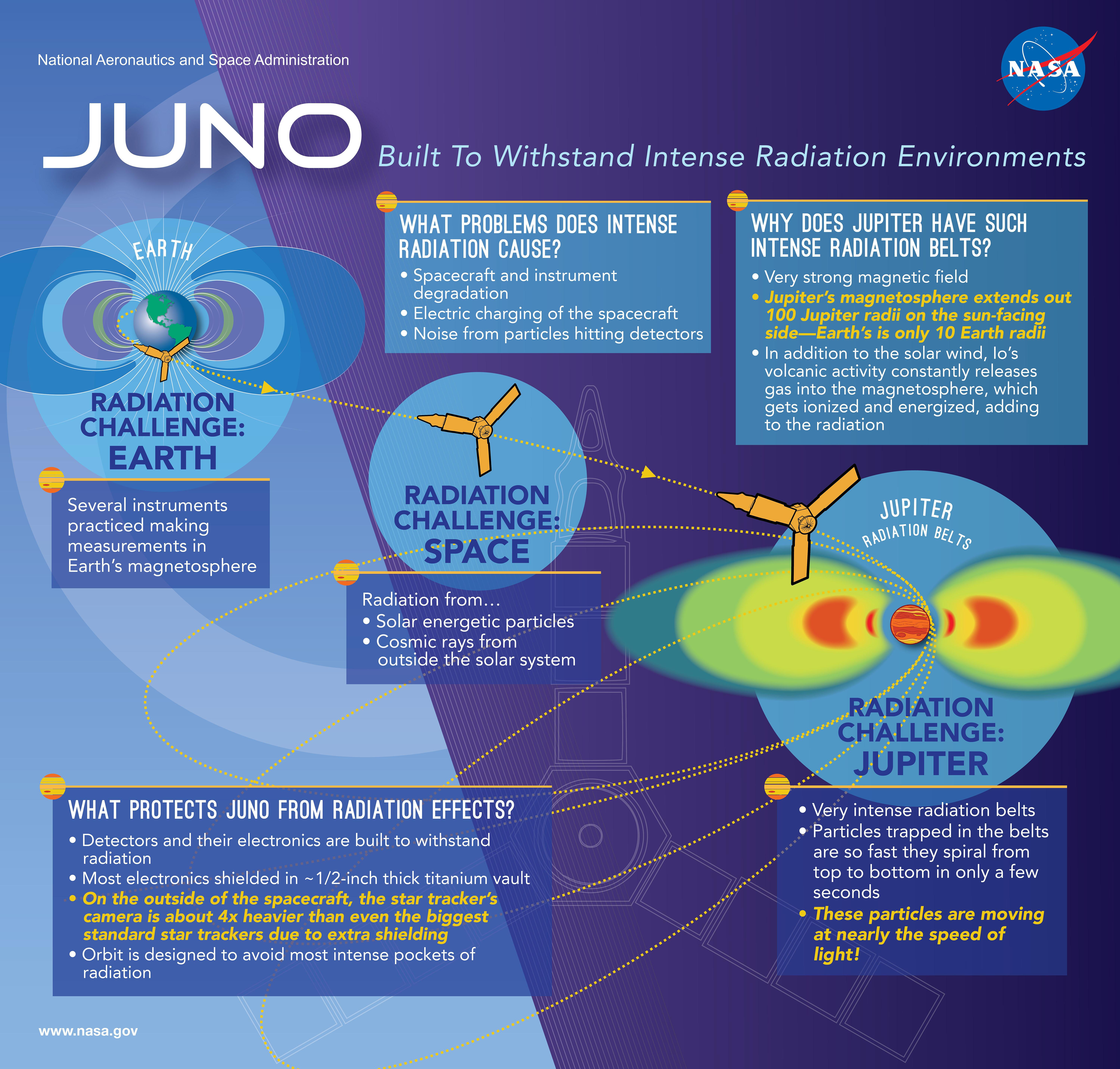 junoinfographic
