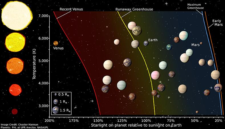 Scientists select 20 'Earth-like' planets that could be habitable