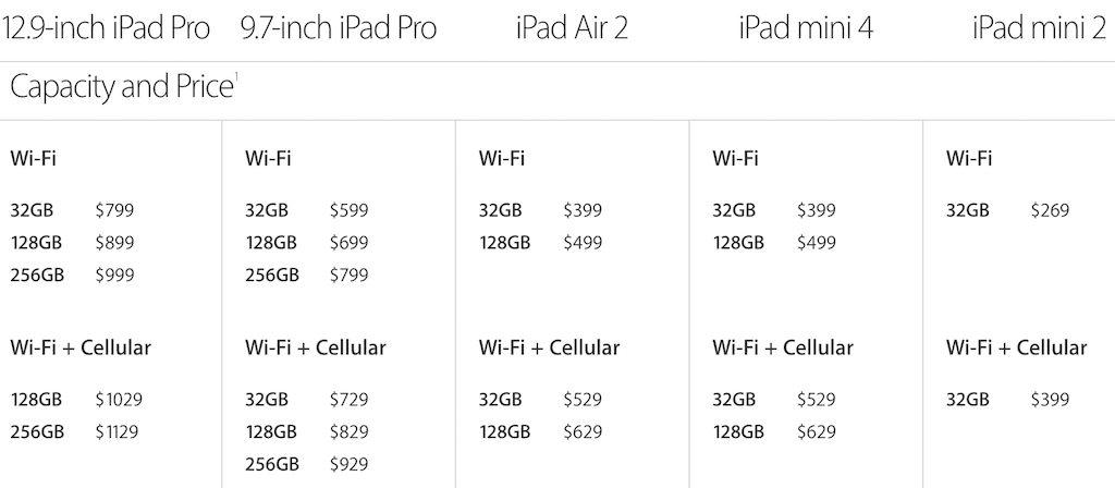 New iPad prices
