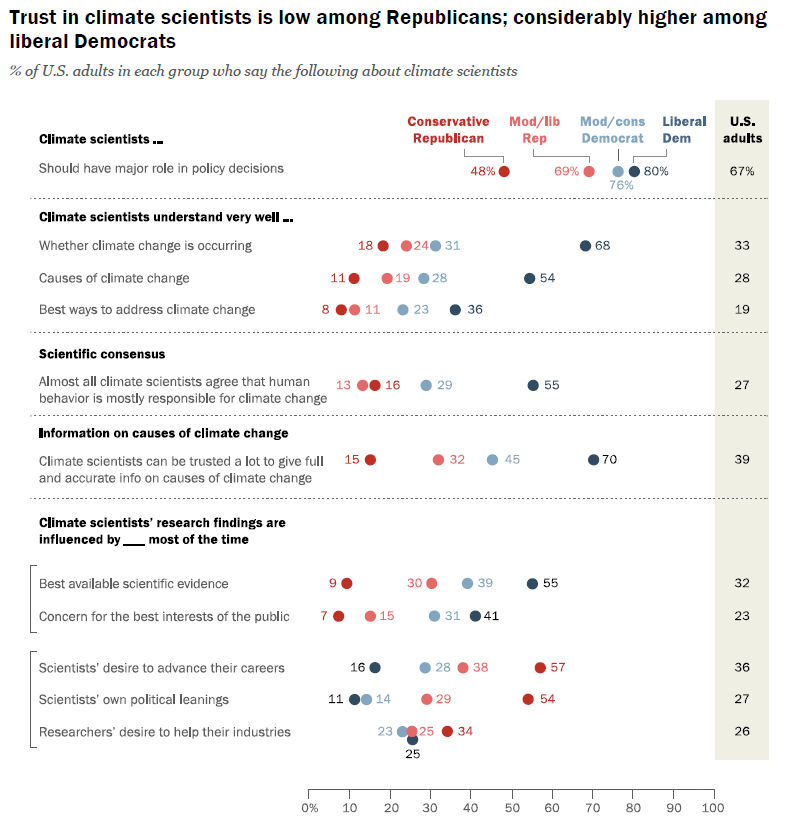 pew poll climate change