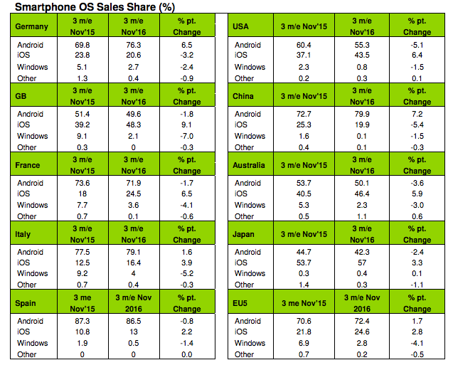 iOS vs. Android sales share