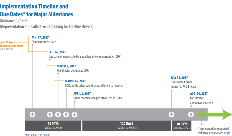 Seattle Govenment Law Timeline