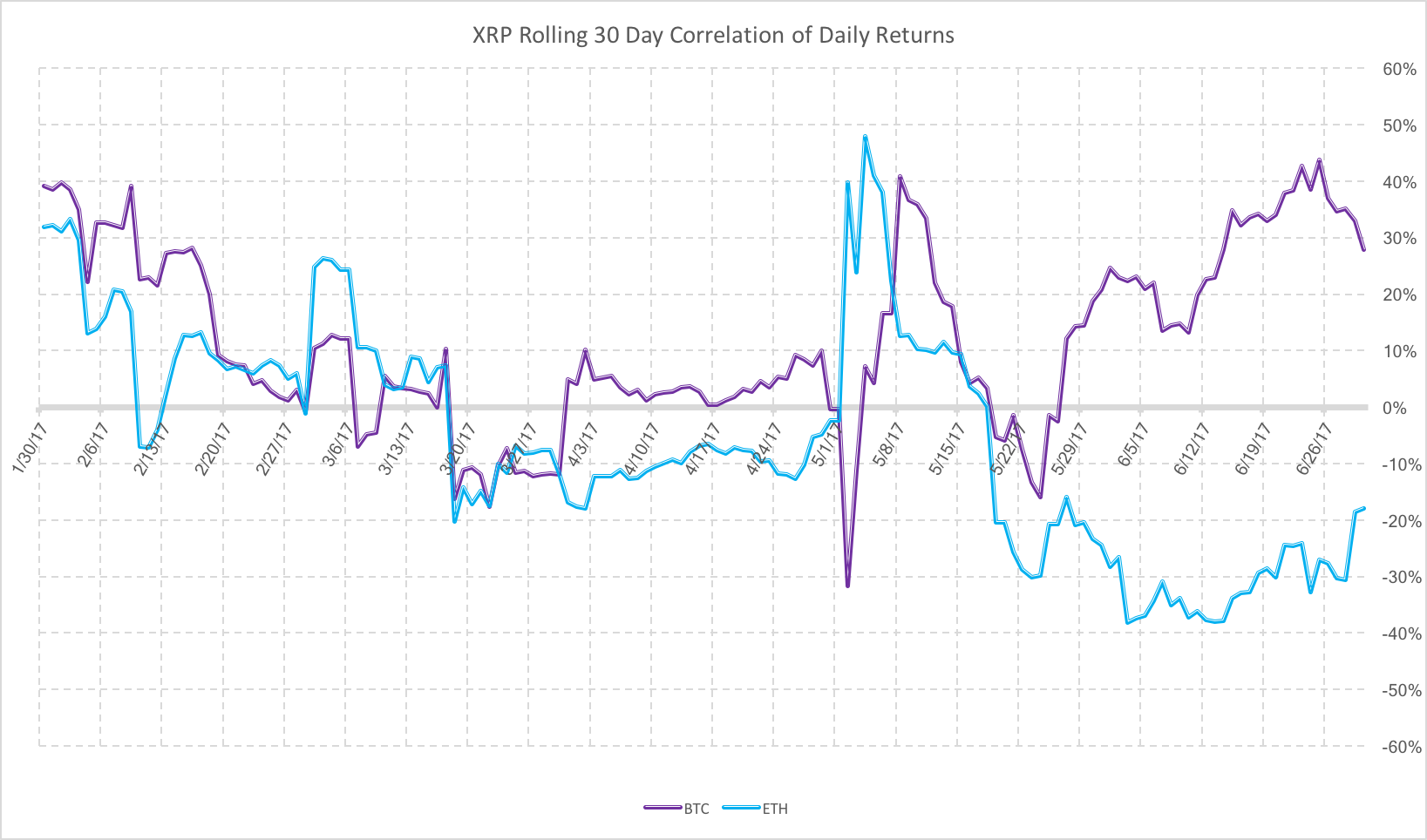 XRP Rolling 30 Day Correlation Of Daily Returns