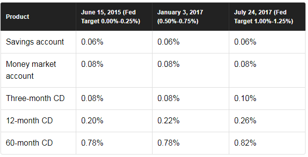 fed target rates