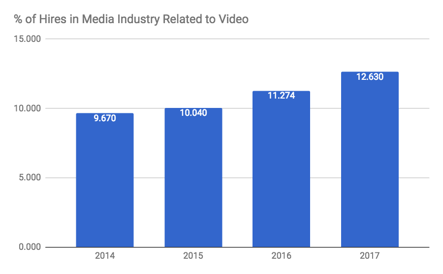 How The 'Pivot To Video' Is Transforming The Job Market