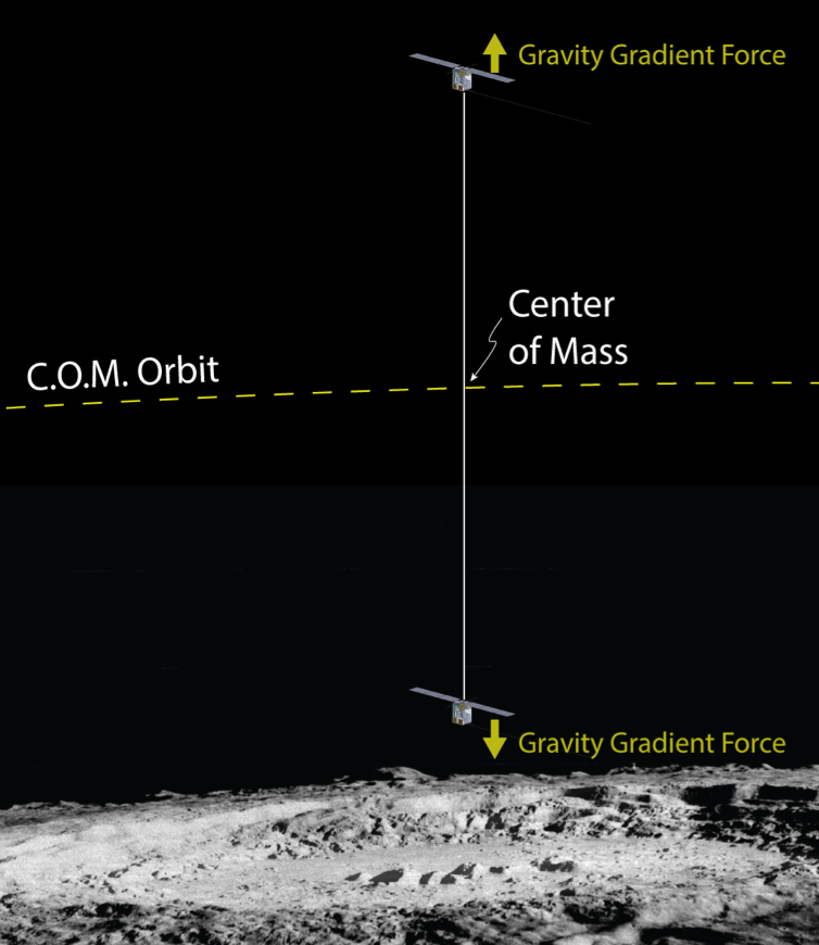 tether orbit moon