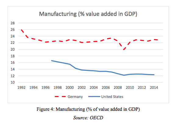 Manufacturing-chart