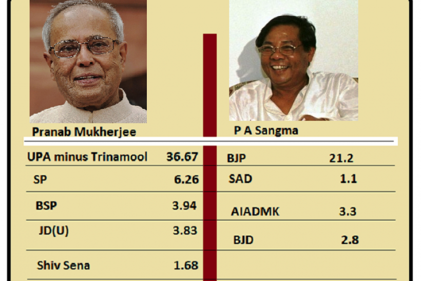 Pranab Mukherjee and P A Sangma- Support in Indian Parliament
