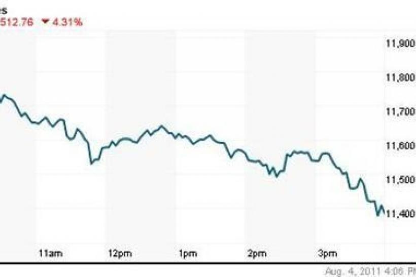 The Dow Jones industrial average was down 512.46 points, or 4.31 percent, at 11,383.98.