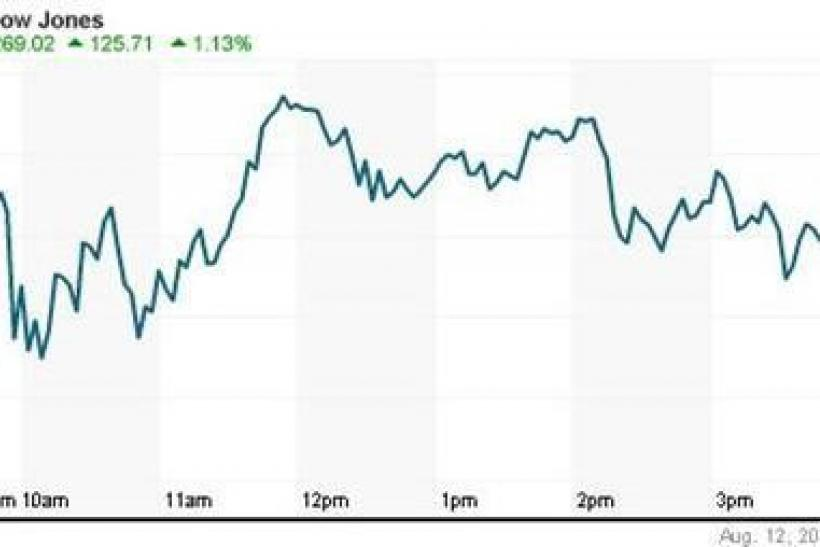 The Dow Jones industrial average gained 125.71 points, or 1.13 percent, to 11,269.02.