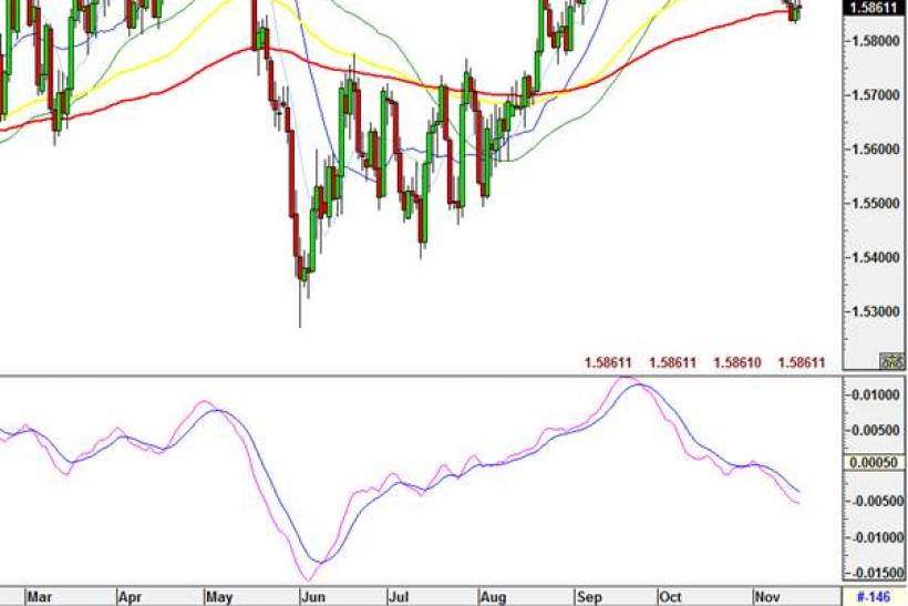 GBPUSD: Daily chart