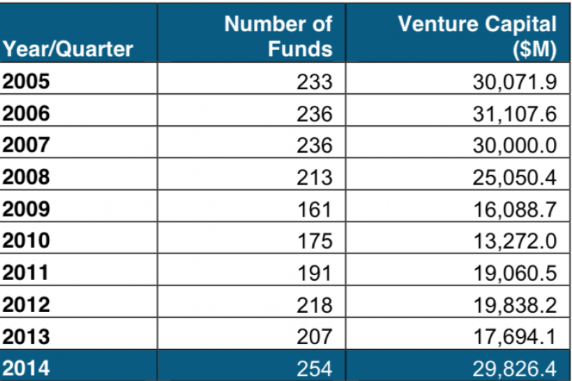 Venture capital fundraising dollars