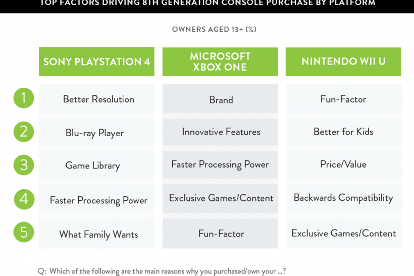 Console-purchase-factors