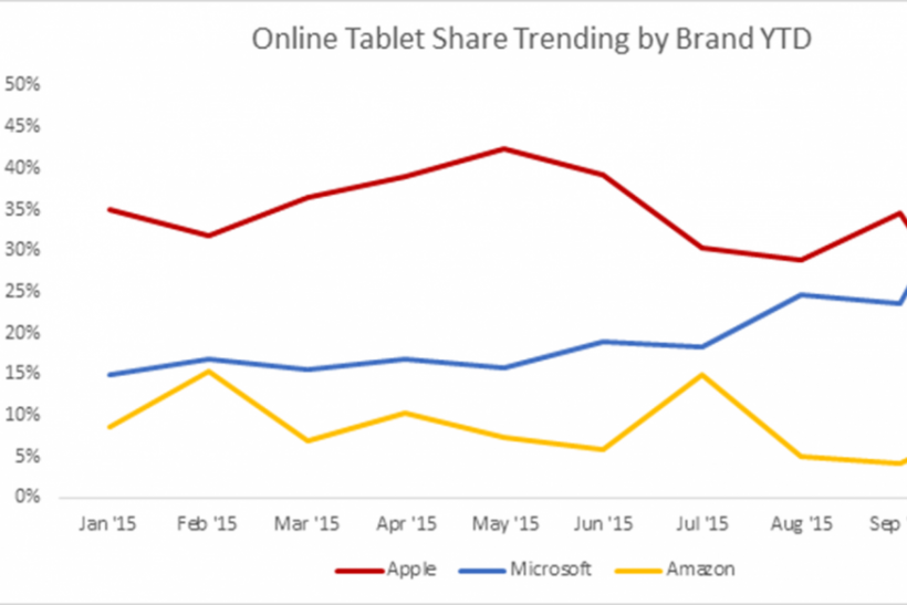 Online-Tablet-Share-Trending-by-Brand-YTD-1050x584
