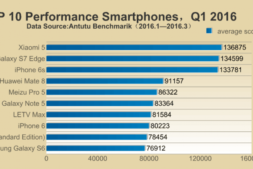 AnTuTu's Top 10 Best Performance Smartphones for Q1 2016