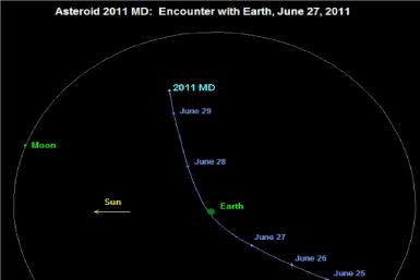 Asteroid to pass earth on Monday