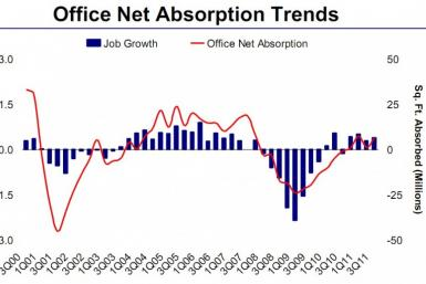 Office net absorption