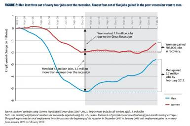 Men lost more jobs in recession and gained more in recovery