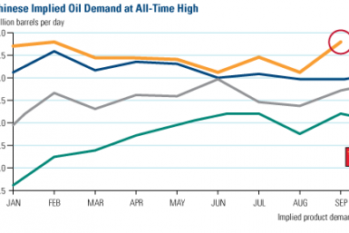 Chinese Implied Oil Demand at All Time High