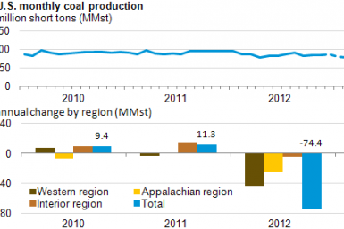 EIA: little change in 2013 U.S. coal production