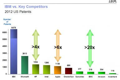 IBM patent grants in 2012 far outweigh rivals