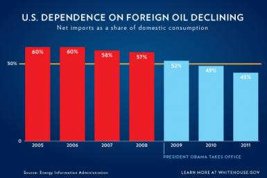 US dependece on foreign oil declining