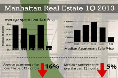 Manhattan prices for FP placement (chart)