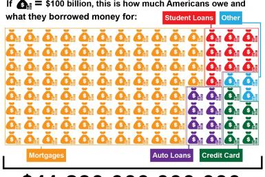 American Household Debt