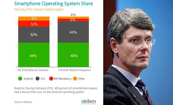 Report by Nielsen Wire(L) and Research in Motion CEO Thorsten Heins