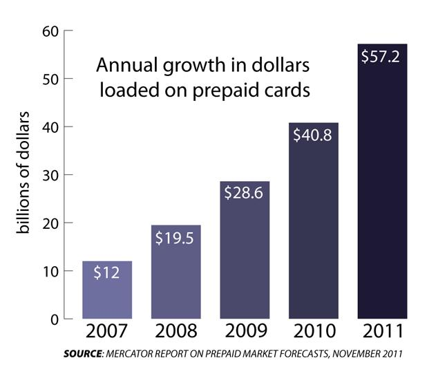 GRAPHIC: Dollars loaded on prepaid debit cards in the US (2007-2011)