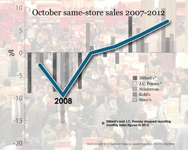 October same-store sales 2007-2012 (Chart)