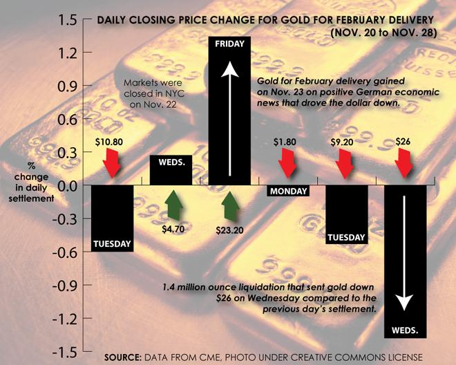 NEW - Gold For February 2013 delivery settlement prices (Nov. 20 to 28) [GRAPHIC]