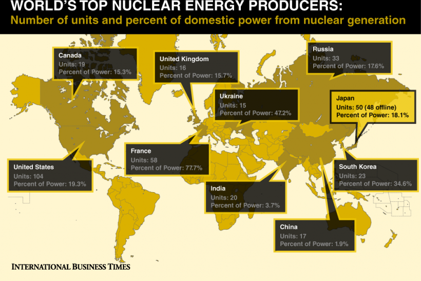 Top 10 Nuclear Nations