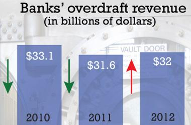 Bank overdraft chart (for FP placement only)
