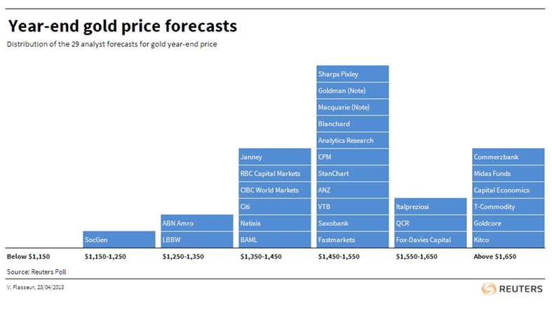 Year End Gold Price Forecast
