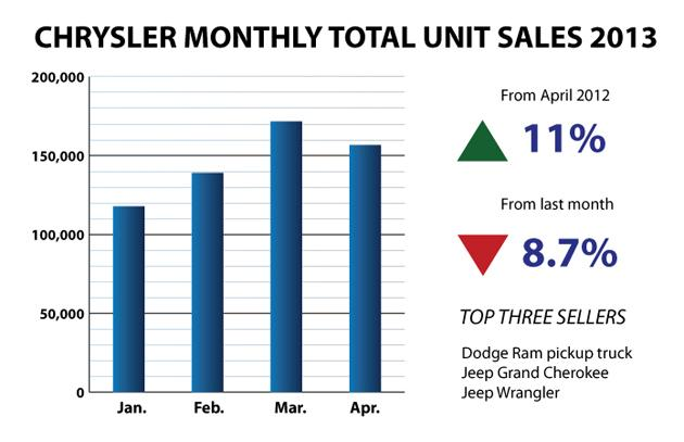 Chrysler-Bar-Chart April 2013 Sales (new version)