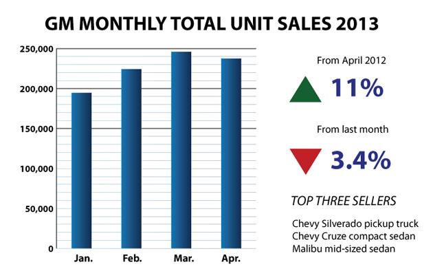 GM-Bar-Chart April 2013 sales