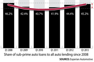 Sub prime auto lending graphic (FP placement only)