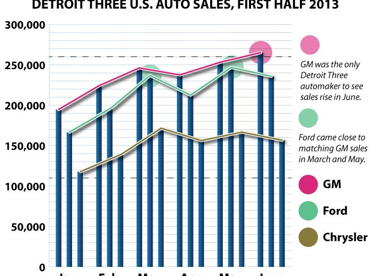 Detroit-Three---FIRST-HALF-2013