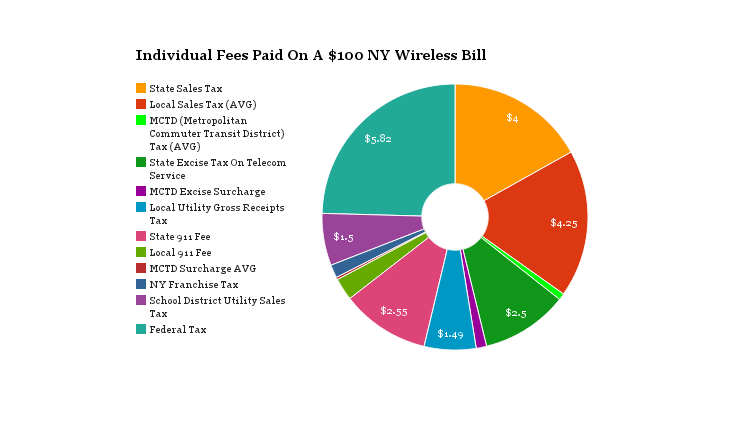 Breakdown Of Wireless Fees In NY